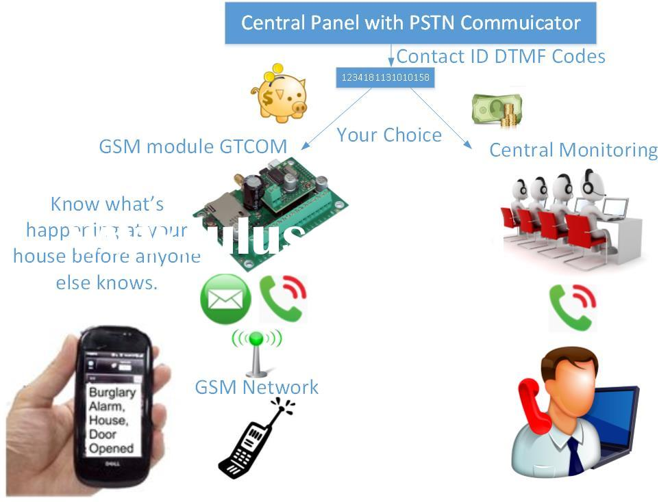 GSM/SMS/Call solution for remote control, monitoring