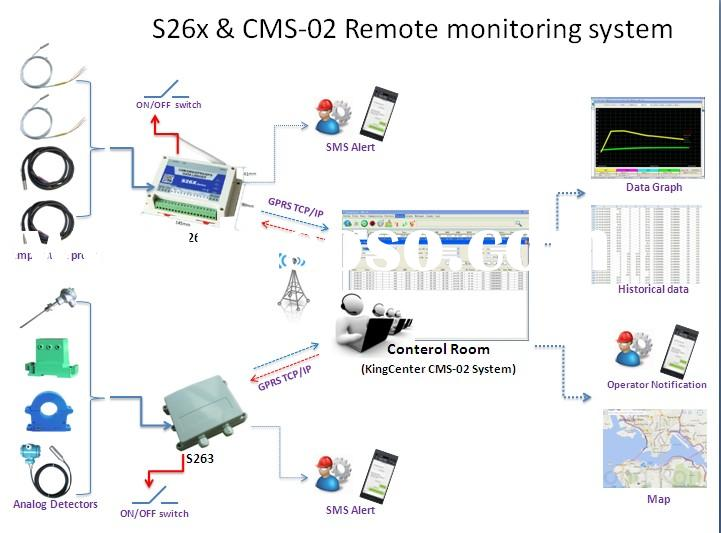 Transport Monitoring System : Wireless fall down emergency button sos panic for
