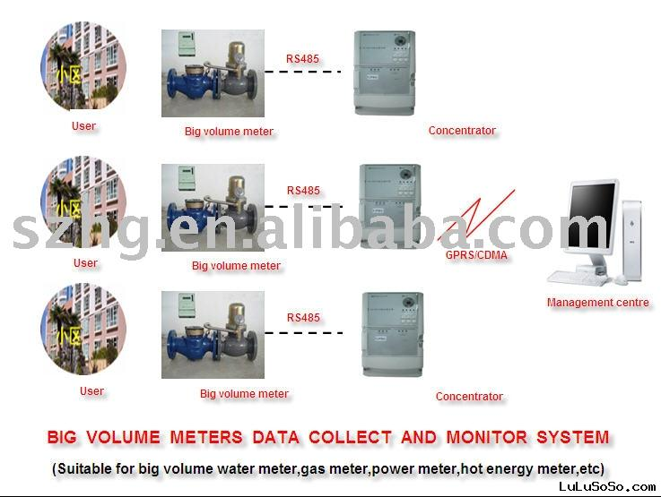 AMR System,Automatic meter reading system
