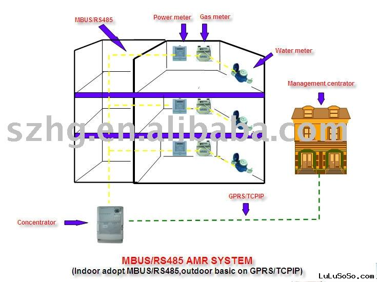 automatic meter reading system,AMR System