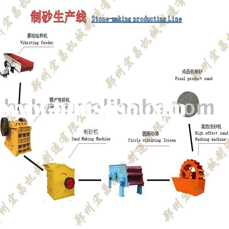 Sand Making Line in Construction and Real Estate