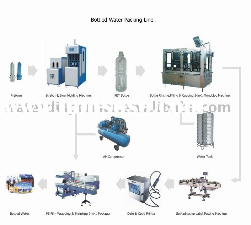 Bottled Water Packing Line