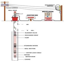 ELECTRIC OIL-SUBMERSIBLE PUMPING UNITS