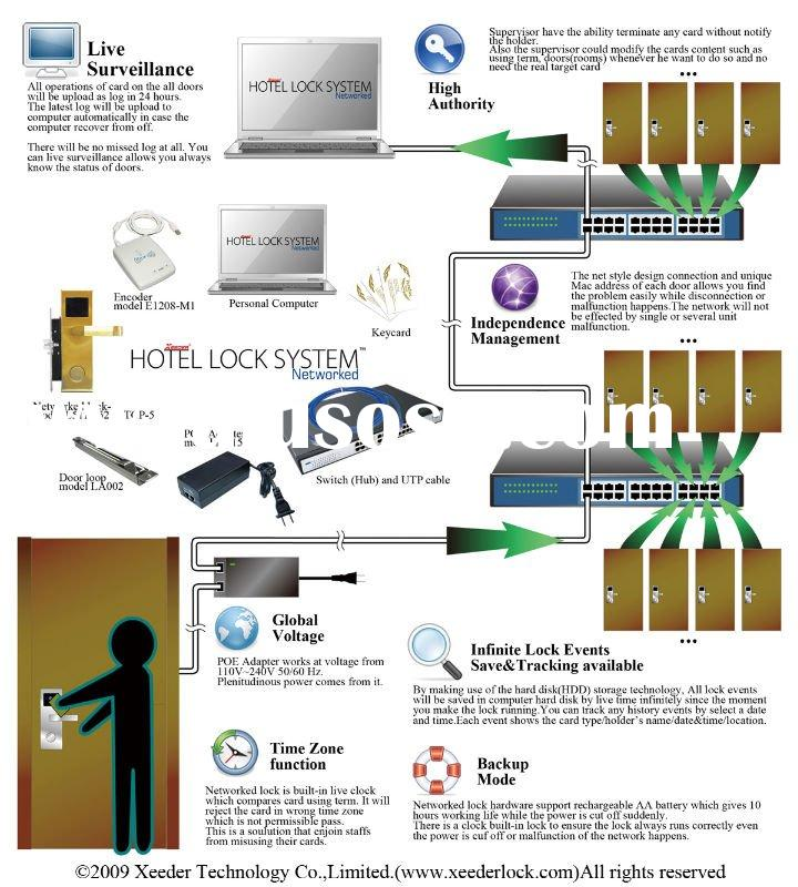 Networked lock system