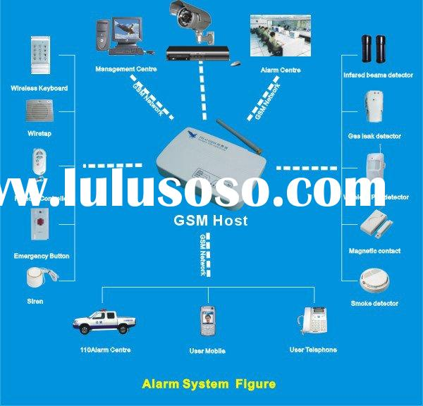GSM/GPRS wireless home  alarm system with home appliance control
