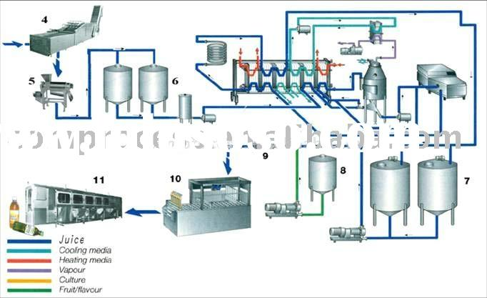 generic design of beverage plant Food & beverage plant design-build services single source responsibility from planning through construction at the conclusion of the feasibility study for the construction of a new facility, we establish conceptual design plans and a guaranteed price.