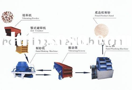 road paving sand making machinery