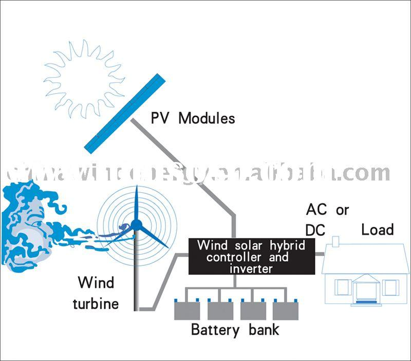 Wind solar hybrid power supply system