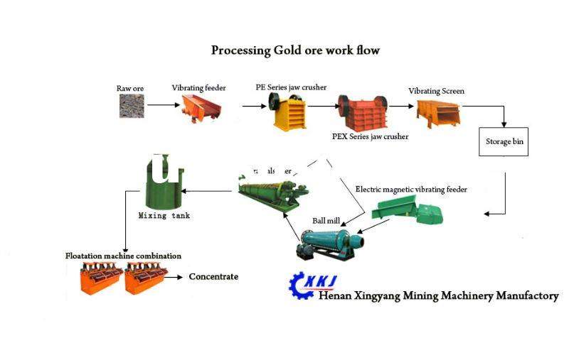 Processing gold ore equipment