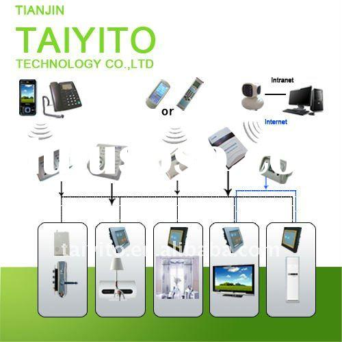 TAIYITO TDXE1000 Bidirectional Zigbee & PLC & X10 home automation lighting control