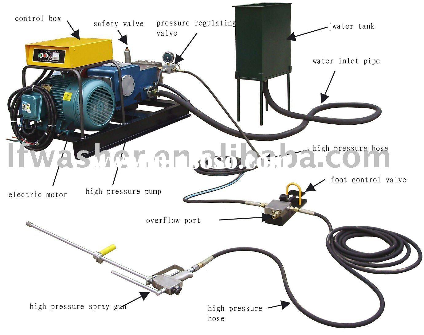 LF-20/50 Industrial high pressure washer, water jetting cleaning equipment,