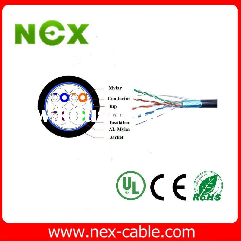 waterproof wire and cable