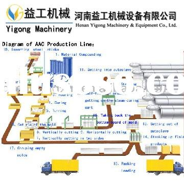 Whole set aac ( autoclaved aerated concrete )machinery