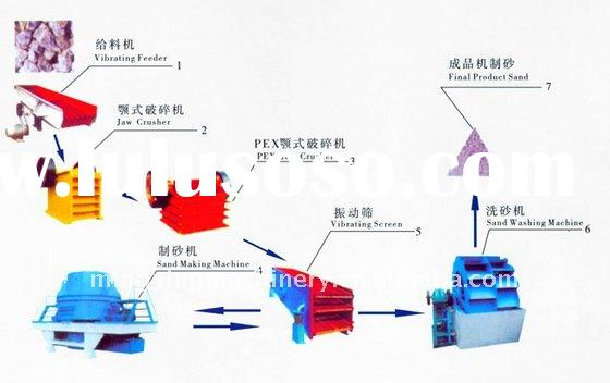 the requirements of quartz sand making machine essay Free essays on river rafting the upgrading and renovation of river gravel sand making machine processing equipment make significant quartz sand production.