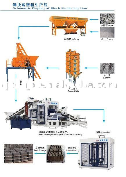 Schematic Diagram of Semi-Automatic Block Machine Producing Line, Block Machine, Automatic Brick Mac