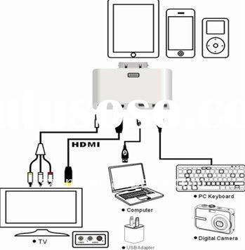 4 in 1 HDMI&AV camera connection Kit for iPad