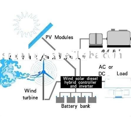 7kw wind solar hybrid system for home use