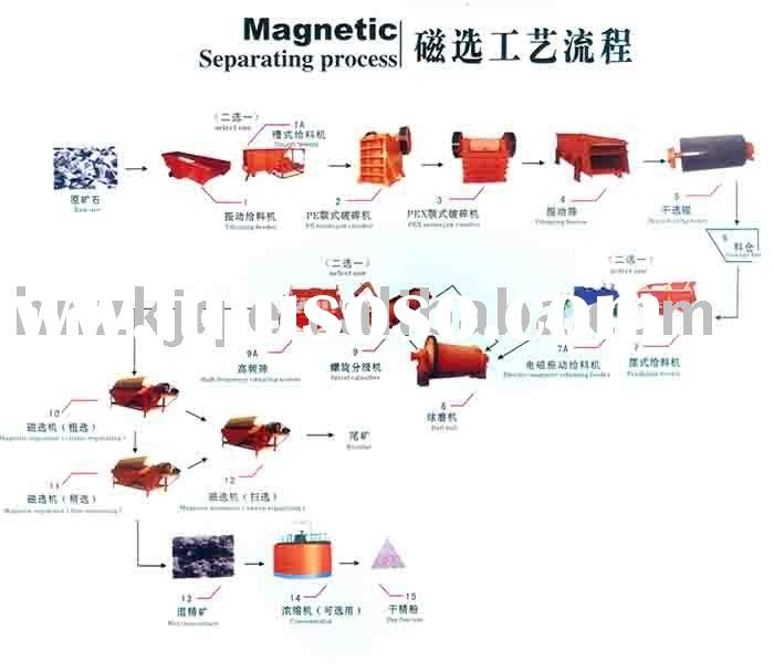Magnetic Separating Processing Flow Chart