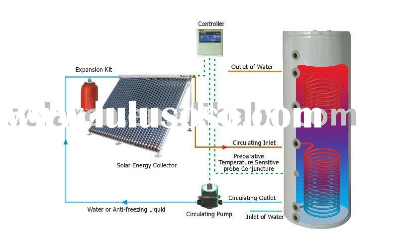 Solar Power For Hot Water -2012
