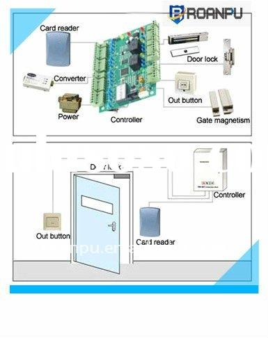 TCP/IP RFID card network access control system