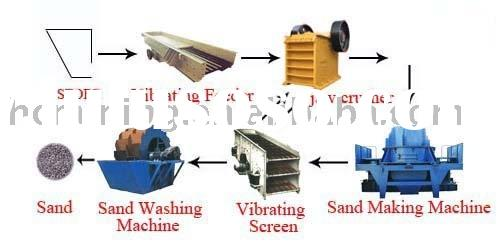 artificial stone production line and sand production line