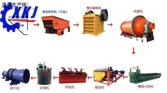 Copper, gold, manganese, iron ore Refinery processing Plant