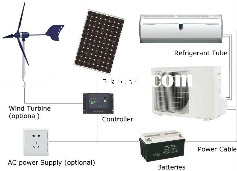 solar dc air conditioner,air-conditioner,air chiller,cooling unit,solar ,solar air conditioner 100%