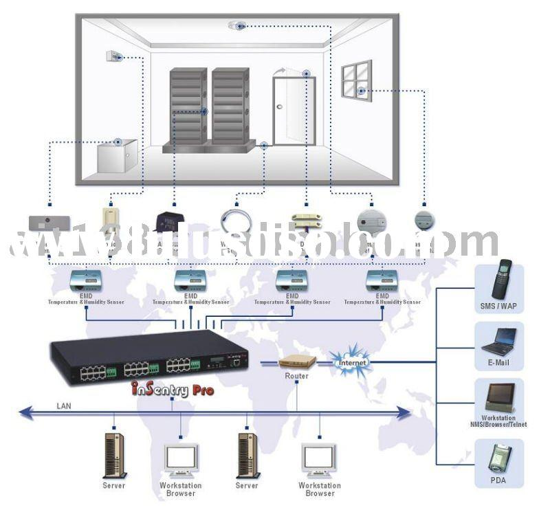 switch room Air Conditioner(ceiling/split mounted)