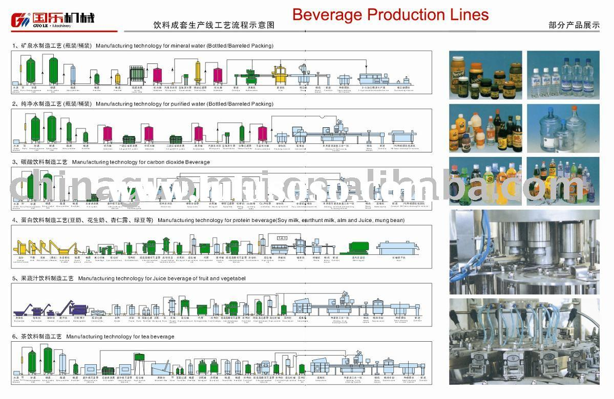 water production line, beverage production line, juice production line, milk production line