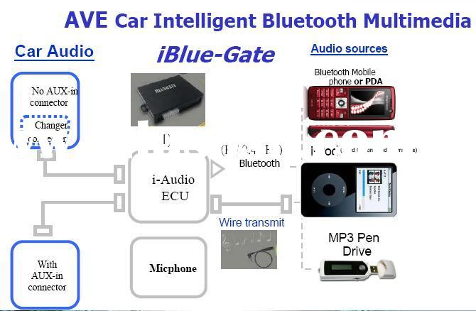 AVE Bluetooth Handsfree Multimedia car Kit for BMW Toyota Mitsubishi Honda HYUNDAI PEUGEOT