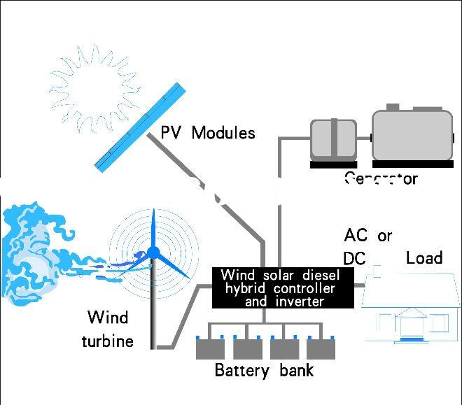 Anhua 5kw wind and solar hybrid power supply system