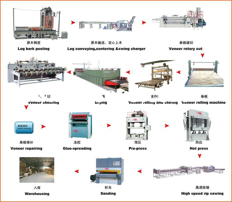 Production Process Flow Chart Mining Equipment For Sale