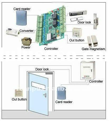 RFID smart card door security access control system