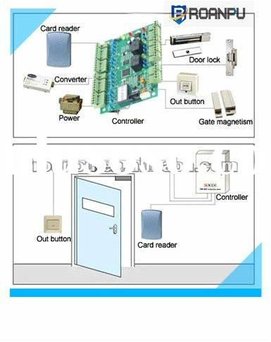 RFID smart card network door access control system