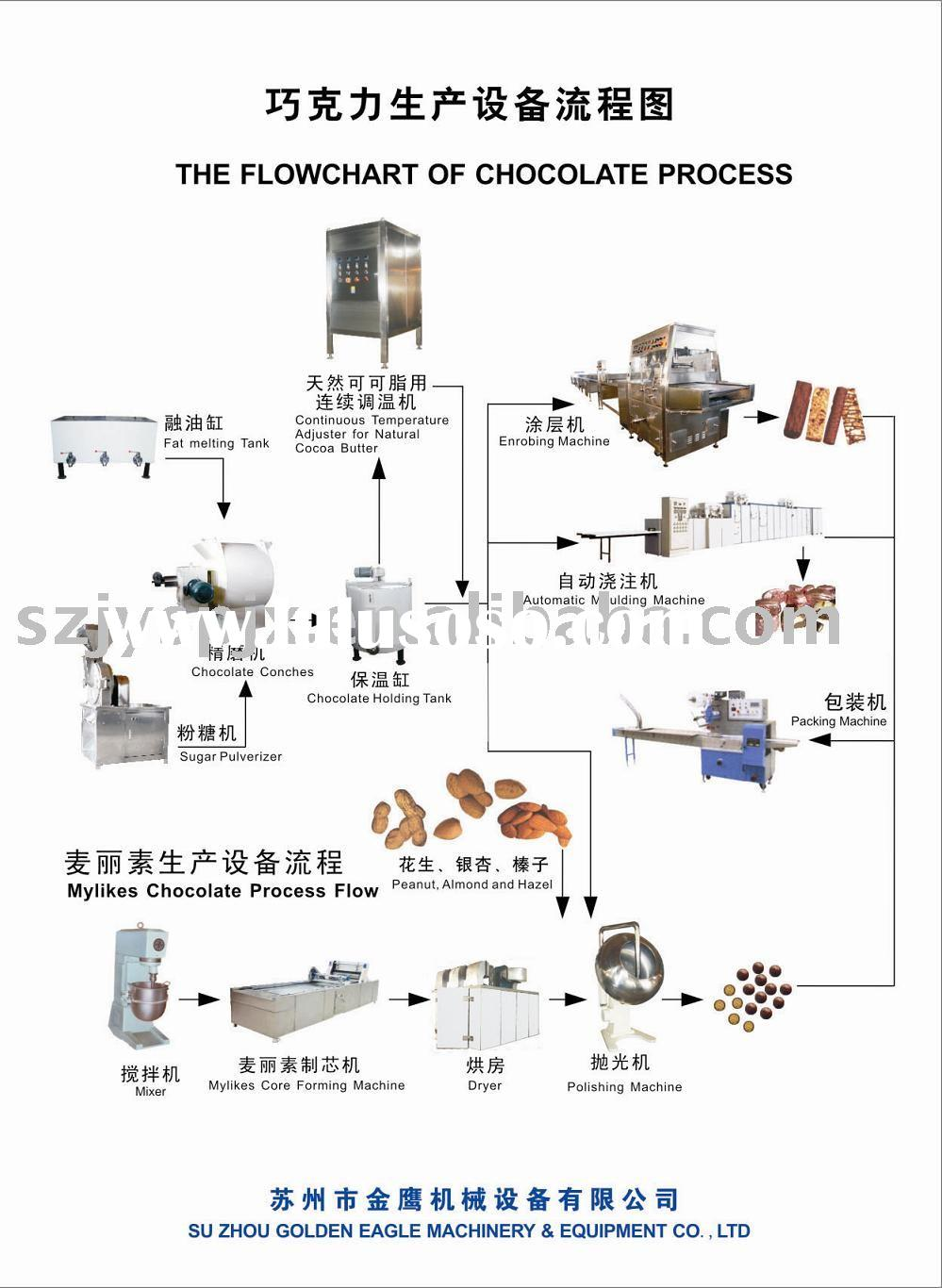 Cake Production Line Manufacturers