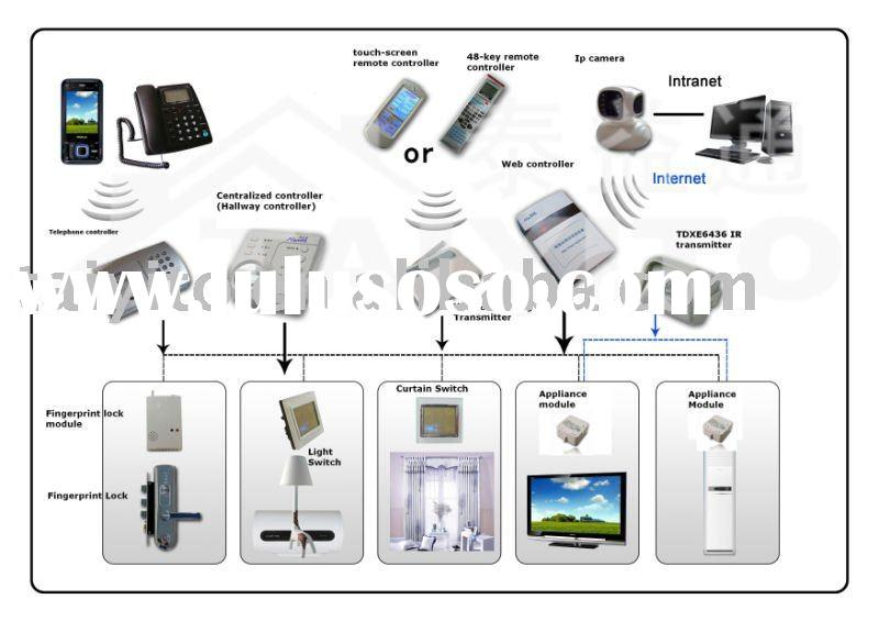 x10 smart home control system