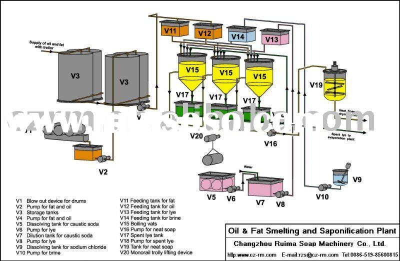 Oil &Fat Smeling Saponification Equipment